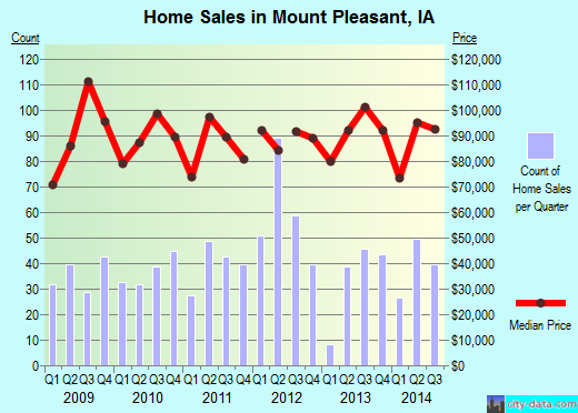 Mount Pleasant,IA real estate house value index trend