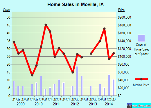 Moville,IA real estate house value index trend