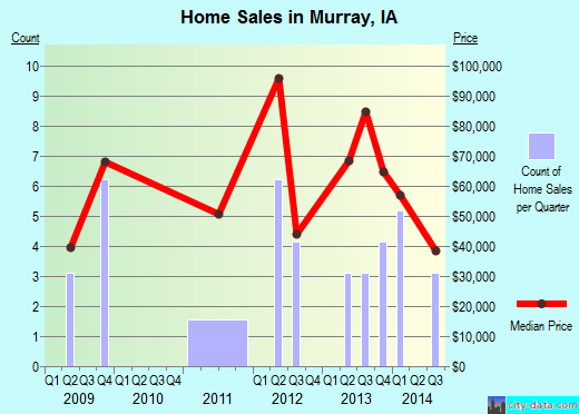 Murray,IA real estate house value index trend