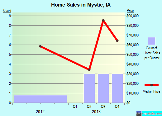 Mystic,IA real estate house value index trend