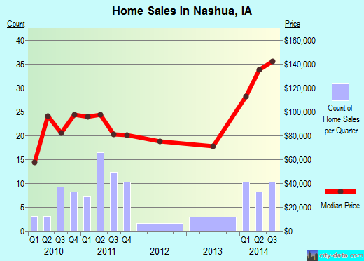 Nashua,IA real estate house value index trend