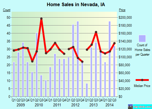 Nevada,IA real estate house value index trend