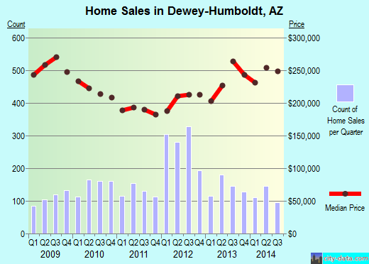 Dewey-Humboldt,AZ real estate house value index trend