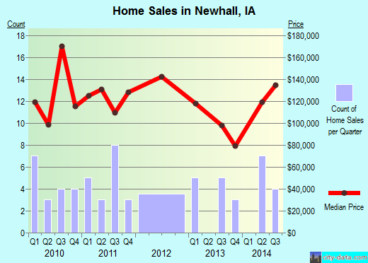 Newhall,IA real estate house value index trend