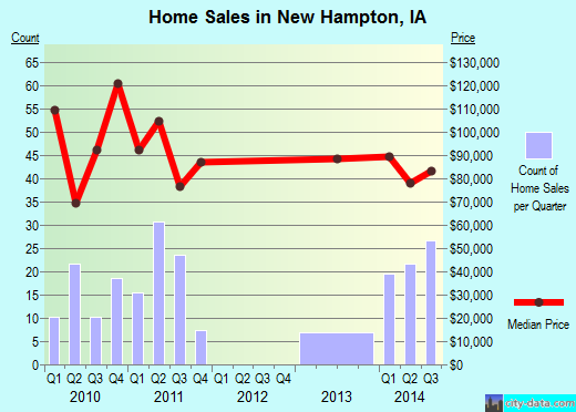 New Hampton,IA real estate house value index trend