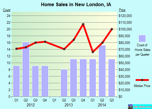 New London,IA real estate house value index trend