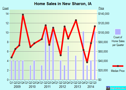 New Sharon,IA index of house prices