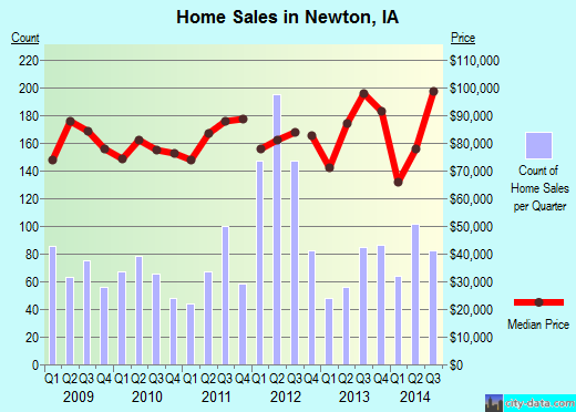 Newton,IA real estate house value index trend