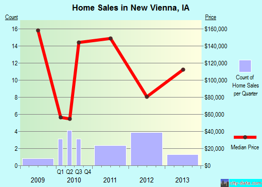 New Vienna,IA real estate house value index trend