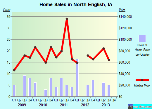 North English,IA real estate house value index trend