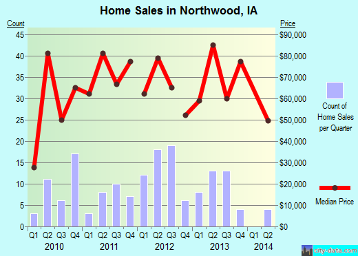 Northwood,IA real estate house value index trend