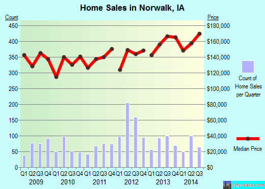 Norwalk,IA real estate house value index trend