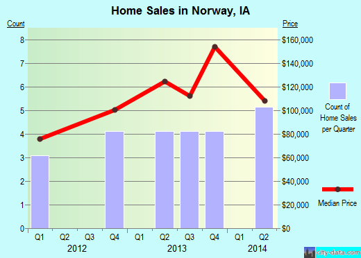Norway,IA index of house prices