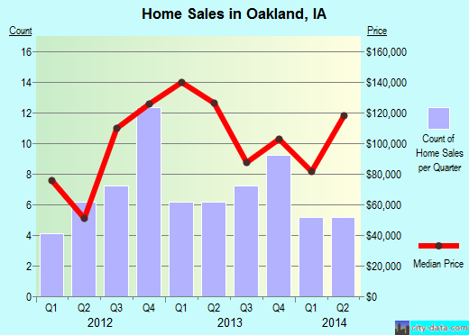 Oakland,IA real estate house value index trend