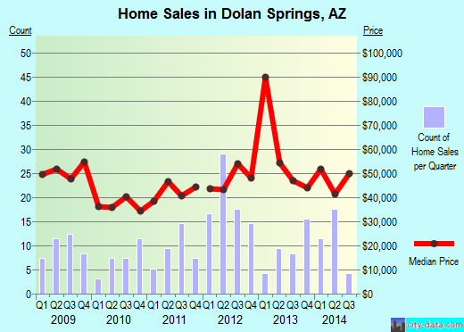 Dolan Springs,AZ real estate house value index trend