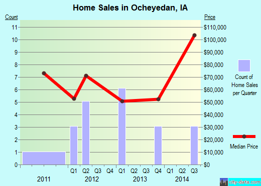Ocheyedan,IA real estate house value index trend