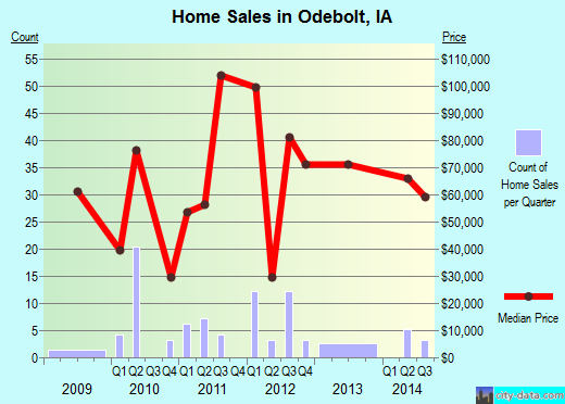 Odebolt,IA real estate house value index trend