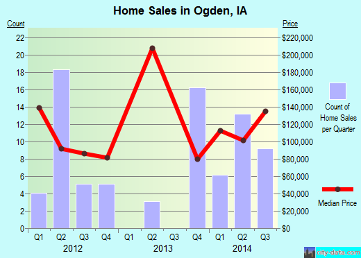 Ogden,IA real estate house value index trend