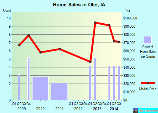 Olin,IA real estate house value index trend