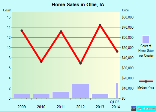 Ollie,IA real estate house value index trend