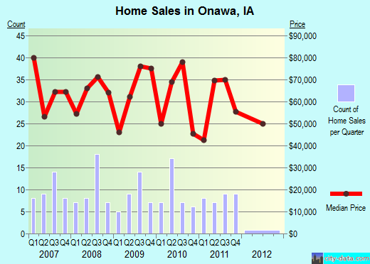 Onawa,IA real estate house value index trend