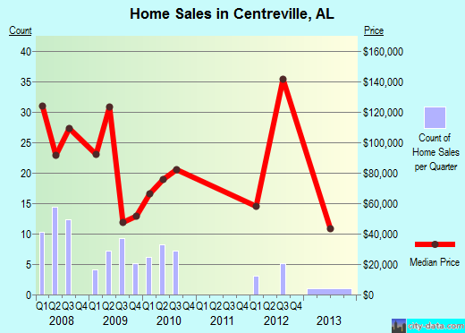 Centreville,AL real estate house value index trend