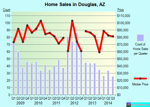 Douglas,AZ real estate house value index trend