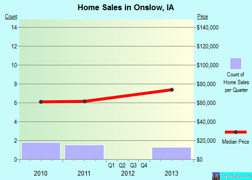Onslow,IA real estate house value index trend