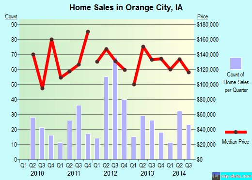 Orange City,IA real estate house value index trend