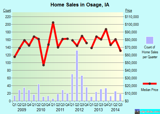 Osage,IA real estate house value index trend
