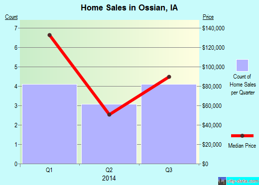 Ossian,IA real estate house value index trend