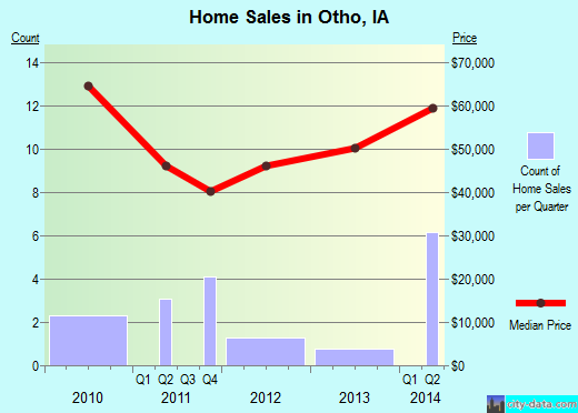 Otho,IA real estate house value index trend