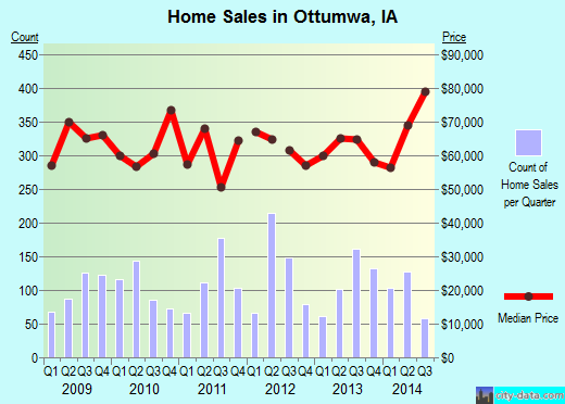 Ottumwa,IA real estate house value index trend