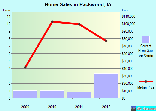 Packwood,IA real estate house value index trend