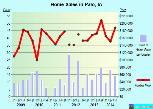Palo,IA real estate house value index trend