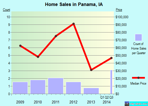 Panama,IA real estate house value index trend