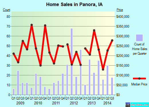 Panora,IA real estate house value index trend