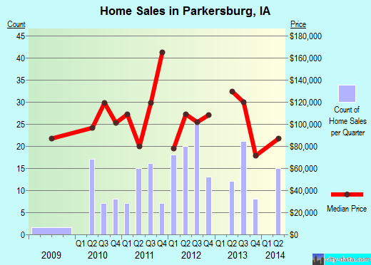 Parkersburg,IA index of house prices