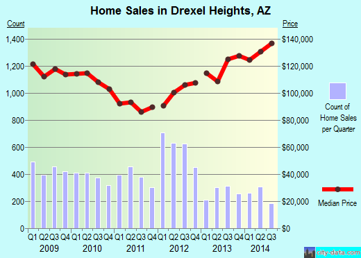 Drexel Heights,AZ real estate house value index trend