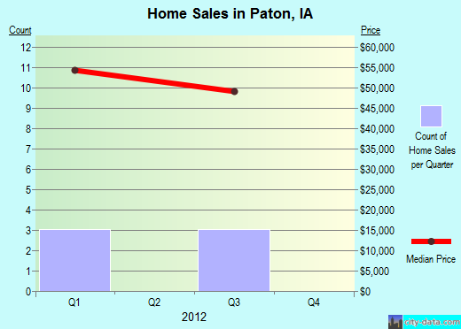 Paton,IA real estate house value index trend