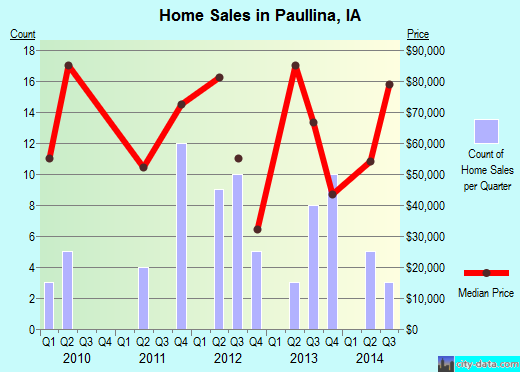 Paullina,IA real estate house value index trend