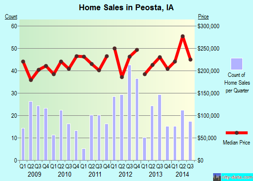 Peosta,IA real estate house value index trend