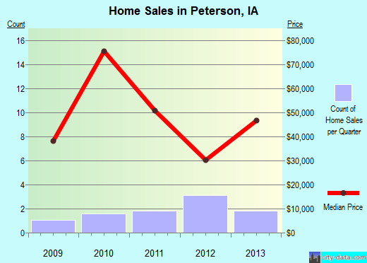Peterson,IA real estate house value index trend