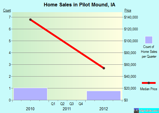 Pilot Mound,IA real estate house value index trend