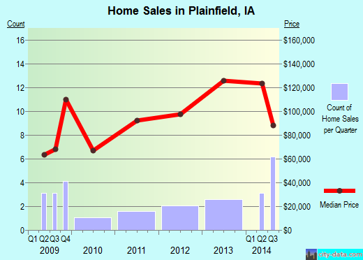 Plainfield,IA real estate house value index trend