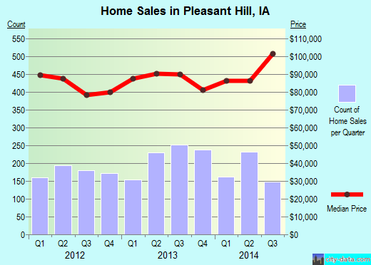 Pleasant Hill,IA real estate house value index trend