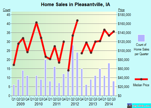 Pleasantville,IA real estate house value index trend