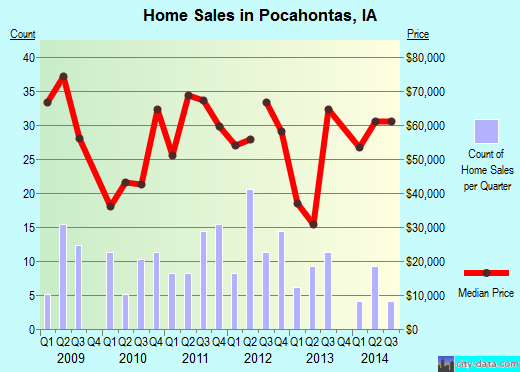 Pocahontas,IA real estate house value index trend