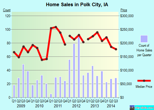 Polk City,IA real estate house value index trend