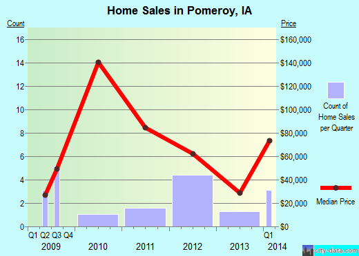 Pomeroy,IA real estate house value index trend